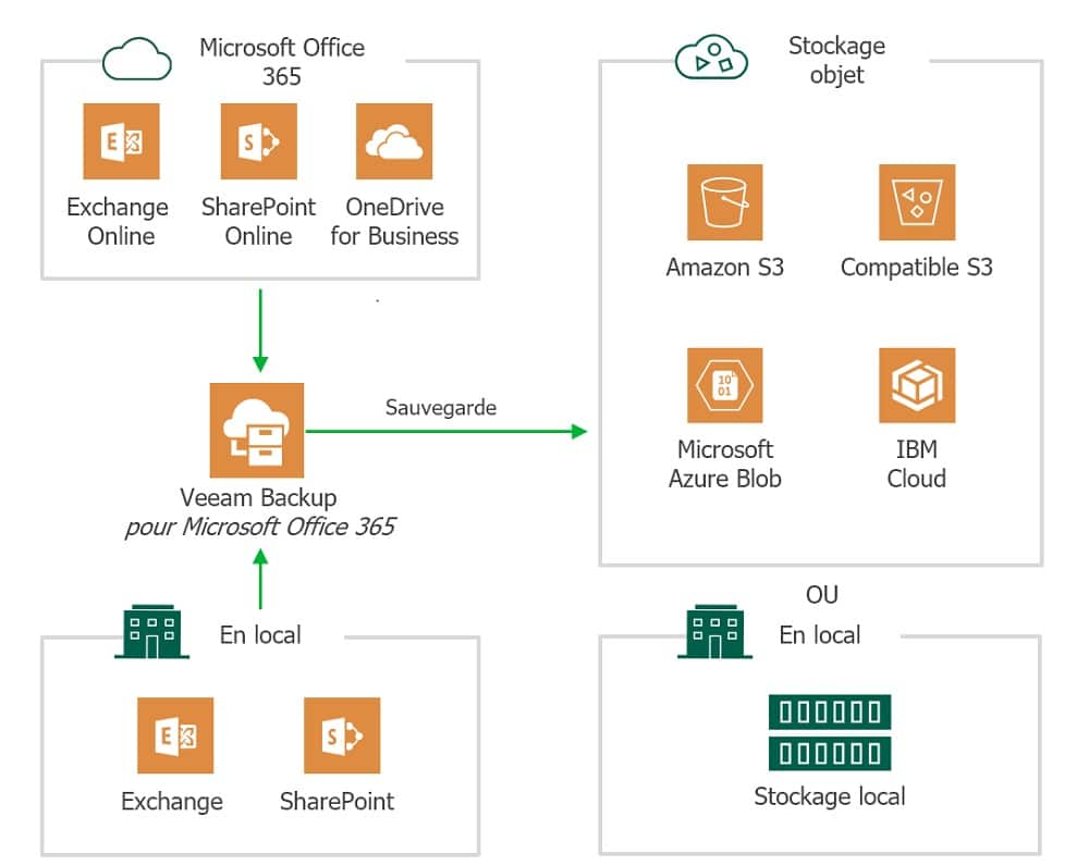 Veeam 365 plan